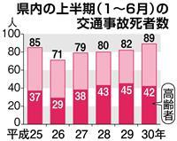 交通事故死 既に100人 埼玉県警、高齢者対策に力