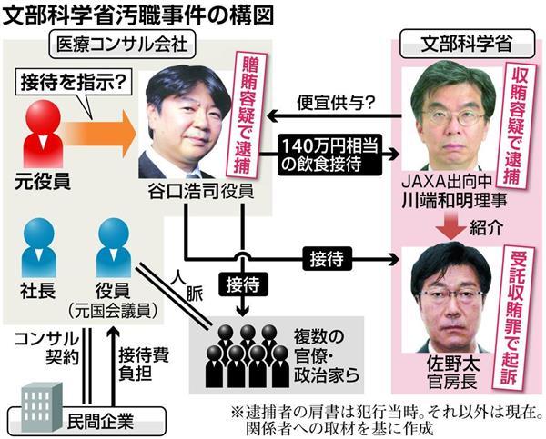 【文科省汚職】過剰接待、別の元役員指示か 東京地検が立件視野に捜査 - 産経ニュース