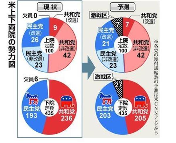 2018米中間選挙】(1)貿易戦争...