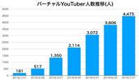 バーチャルユーチューバー、半年で急増 181人→4475人に