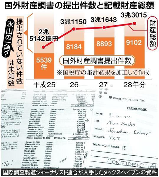 国外財産調書の件数