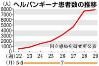 長野で夏風邪のヘルパンギーナ大流行 夏風邪の一種 2週連続で警報レベル超え