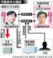 【文科省汚職】JAXA衛星使った事業提案…贈賄側、便宜期待し前統括官に接待攻勢か