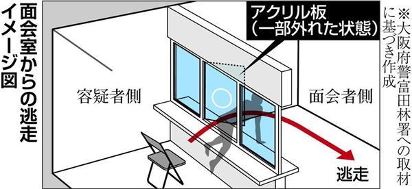 面会室から逃走イメージ図