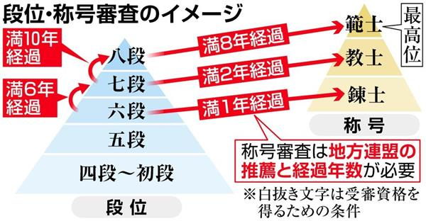 【居合道不正】居合道昇段で金銭授受 八段審査で数百万円、接待も…内閣府が調査