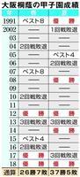 【夏の甲子園決勝】大阪桐蔭、10年間で7度のV…OBにプロずらり「選手の目つき、雰囲気…
