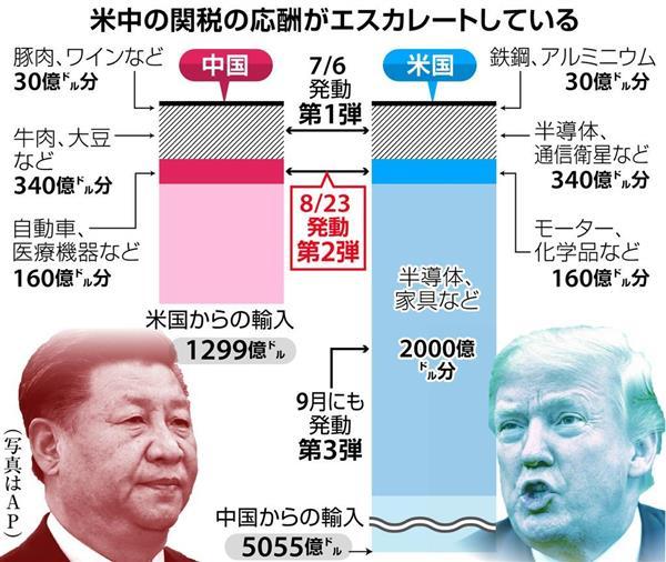 米中の関税の応酬がエスカレートしている