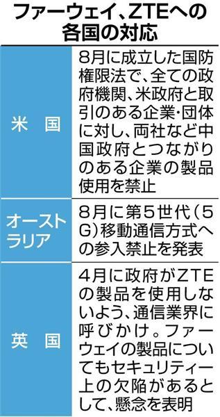 【スマホ】日本政府、中国ファーウェイとZTEを公的機関の入札から排除へ 安全保障理由に 米英豪と協調★7 YouTube動画>2本 ->画像>29枚
