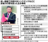 「中国共産党が米シンクタンクに資金提供」米議会委が報告書発表
