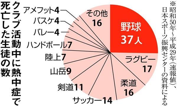 【今週の注目記事】部活中の熱中症死亡事故 25%が野球部 屋内競技でも多数(1/3ページ) - 産経ニュース