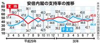 【産経・FNN合同世論調査】次期自民党総裁に安倍首相38・9%、石破氏35・1% 内閣…