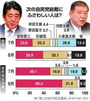 【産経・FNN合同世論調査】自民党支持層の66.4%が安倍晋三首相を支持 石破茂氏の3…