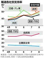 【産経・FNN合同世論調査】「次期総裁」「内閣支持率」「政党支持率」で各社共通の傾向