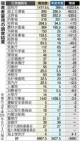 【障害者雇用水増し】27機関で3460人水増し 最多は国税庁