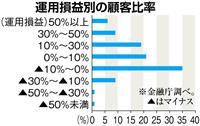 【経済インサイド】投資信託をめぐる金融庁の「成果指標」に銀行が猛反発 「もっと利益は出…