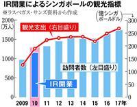 【日曜経済講座】お手本に見る「IR」の2つの課題 依存症と外国人就労の議論を 大阪本社…
