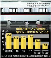 中国の景気対策は鉄道頼み 投資過熱でリスク拡大も トランプ米政権に追い詰められ