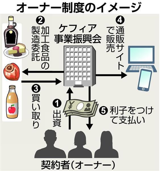 ケフィア事業振興会