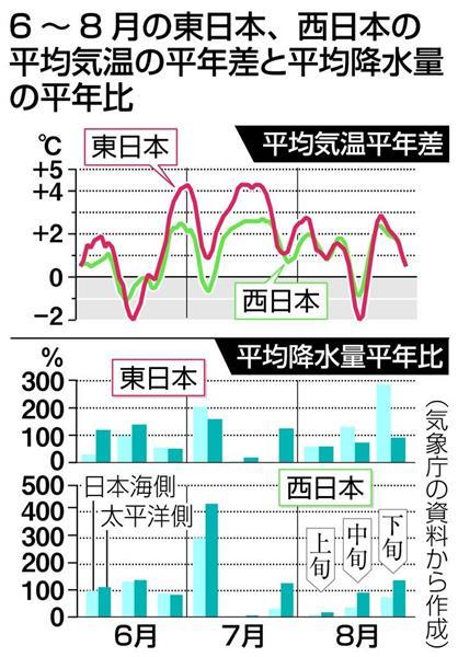 東日本、史上最も暑い夏 平年よ...