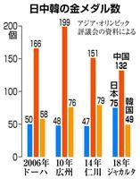 【アジア大会】中国、1位守る金132個 韓国は6大会ぶり3位