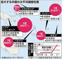 米、太平洋島嶼国への取り組み強化へ 中国の影響力拡大に対抗