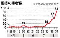 風疹患者が拡大 昨年の約3倍に 「東京五輪に影響も」と警告