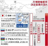 【関西の議論】25年万博選挙まで100日切る 日本の勝算は? 誘致戦略ラストスパート