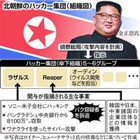 判明しつつある北朝鮮ハッカー集団の実態 世界に拠点拡大で捜査難航