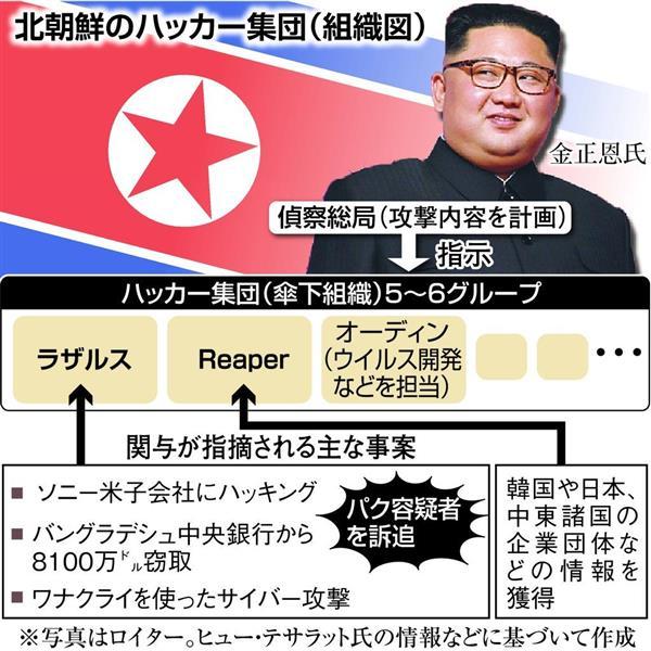 判明しつつある北朝鮮ハッカー集...