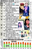 【平成30年史 変わる働き方(2)】若者や女性も犠牲に 過労死、今も社会の深い病理
