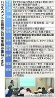 【平成30年史 変わる働き方(3)】パワーハラスメント 熱血指導で部下は動かない