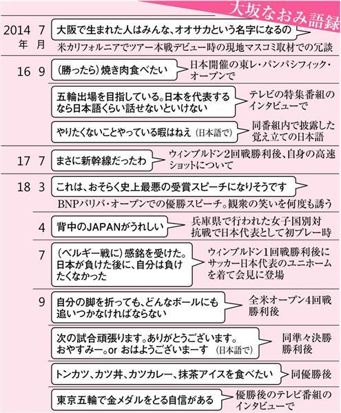 大坂なおみ語録