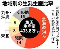 【北海道震度7地震】「酪農王国」ピンチ 乳製品品薄で影響全国に