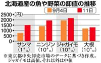 【北海道震度7地震】牛乳、サンマ、野菜…地震の影響、食卓にもじわり