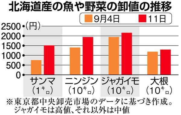 北海道震度7地震】牛乳、サンマ...