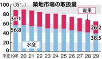 豊洲市場 売り込み必死 開場まで一カ月 取扱量減少傾向、赤字業者多く…