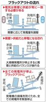 【北海道震度7地震】「ブラックアウト」はなぜ起きた 北海道以外は大丈夫?