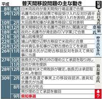 【沖縄県知事選】「危険性除去」か「アイデンティティー」か 選択問われる普天間返還