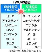 IWC脱退の可能性に言及 日本、商業捕鯨再開否決