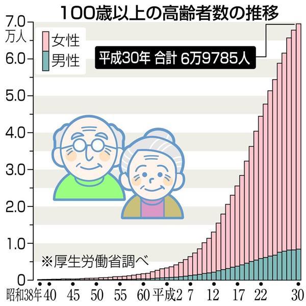 100歳以上の高齢者、6万9785人に...