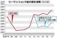 【田村秀男のお金は知っている】自民総裁選に物申す、「消費税増税中止」の議論を