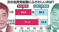 【産経・FNN合同世論調査】自民支持者で次期総裁、安倍晋三首相71・4%、石破茂・元幹…