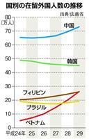 【ビジネス解読】在留外国人の構成に変動! 中韓の次はベトナム人急増の背景