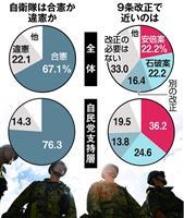 【産経・FNN合同世論調査】根強い自衛隊違憲論 「護憲派」にはジレンマも