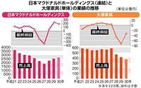 【経済インサイド】大塚家具と日本マクドナルドの女性社長 3年で「明暗」が逆転した理由