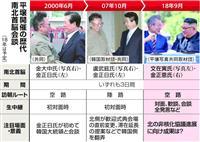 過去2回の平壌会談とは違う会談にできるか 南北首脳会談