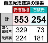 自民党総裁選の結果