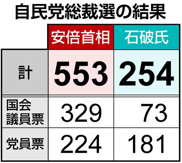 自民党総裁選】安倍首相は553票...