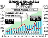【田村秀男の日曜経済講座】安倍首相に物申す、消費税増税中止を 日本再浮上の好機逃すな