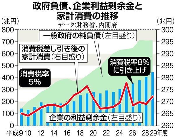 田村秀男の日曜経済講座】安倍首...